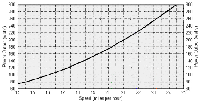 Cycling Performance Simplified Watts To Speed Power To Weight